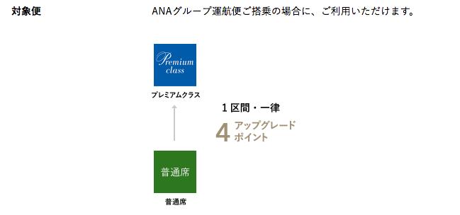 ANA1区間アップグレードポイント必要数