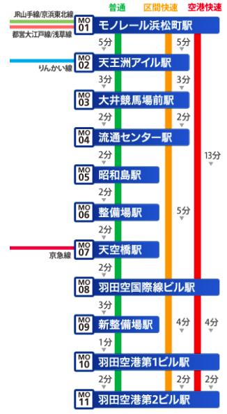 東京モノレール路線図