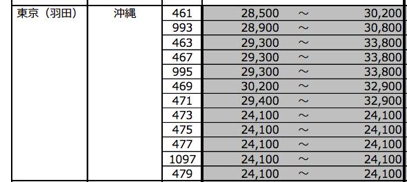 2017年2月羽田沖縄プレミアム旅割28価格