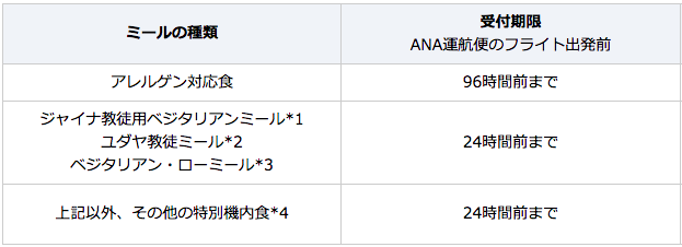 ANA特別機内食申し込み期限