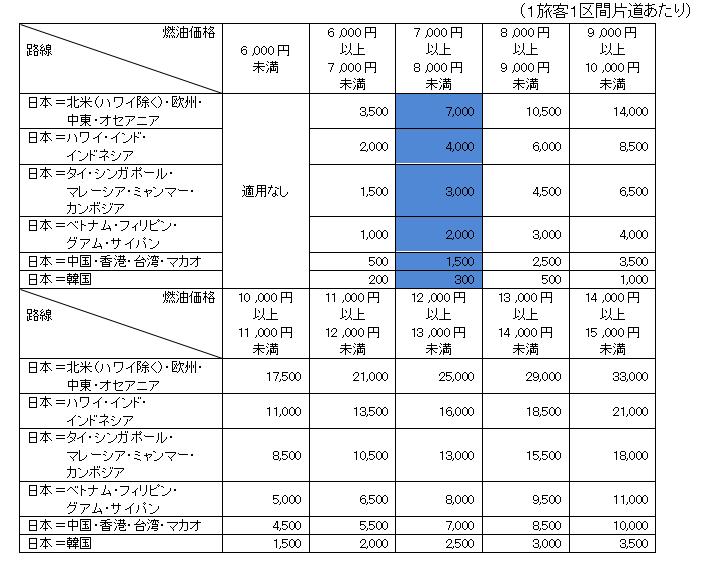燃料サーチャージ7000円