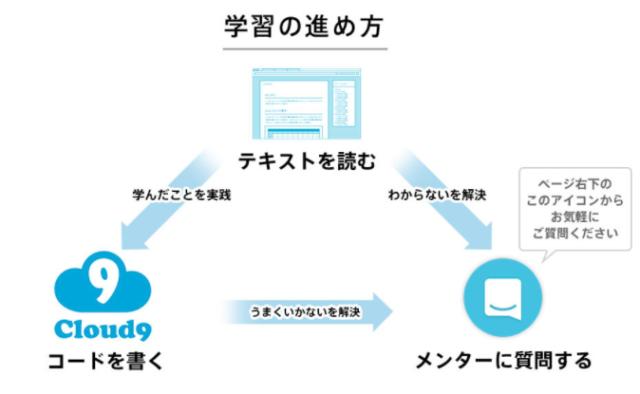 TechAcademy/テックアカデミー