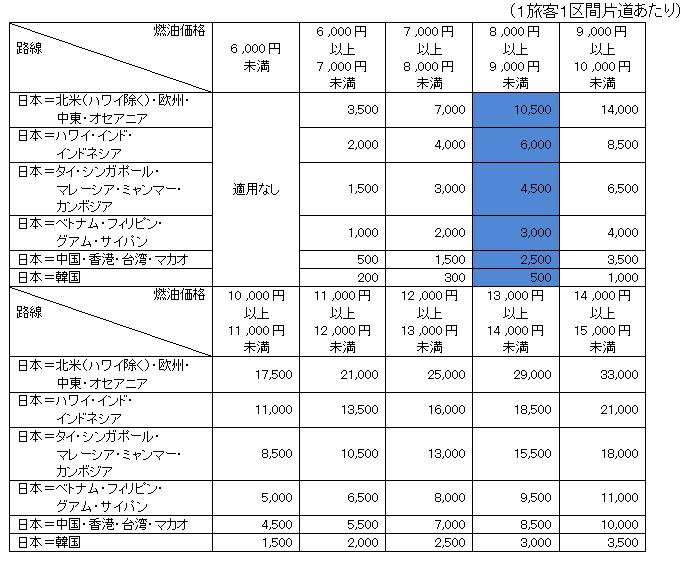 ana燃料サーチャージ
