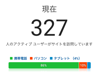 ブログ同時接続数327