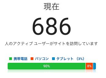 ブログ同時接続数686