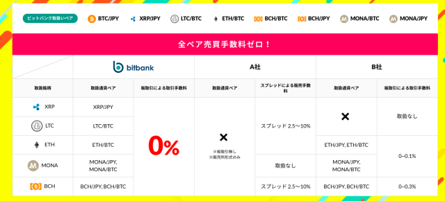 bitbank(ビットバンク)の手数料ゼロキャンペーン