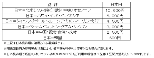 6月・7月のANA燃料サーチャージ