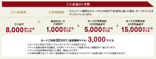 デルタアメックス入会キャンペーン