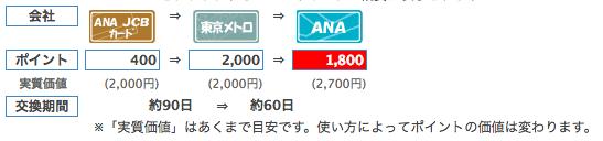 ANAマイルの貯め方