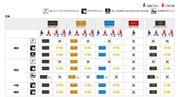 JALサクララウンジ利用可能表
