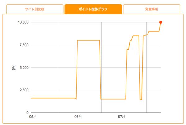 NTTグループカードポイントサイト