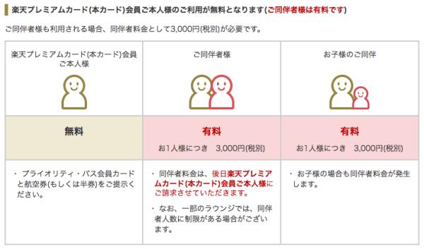 プライオリティパス申込方法