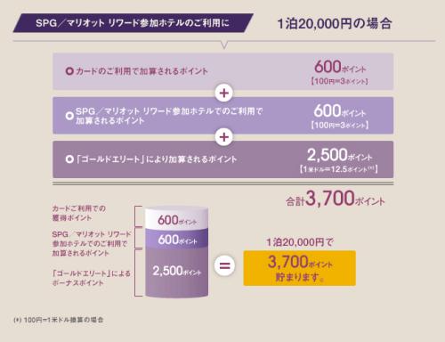マリオット100円で6ポイント