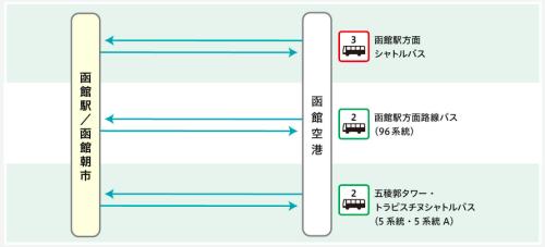 函館駅バス