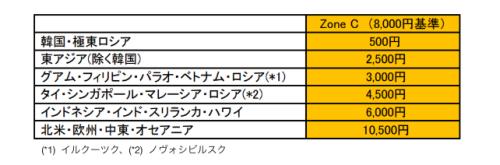 JAL燃油サーチャージ金額