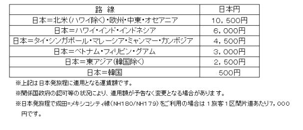ANA・JAL燃油サーチャージ